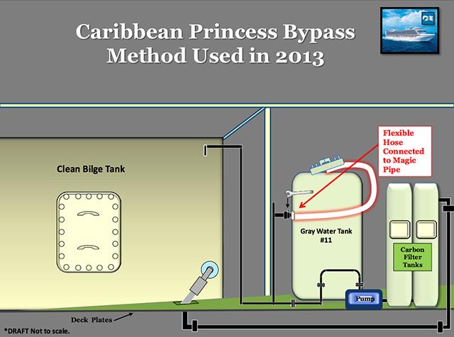WEB_Caribbean-Princess-Bypass-Method-Used-in-2013.jpg