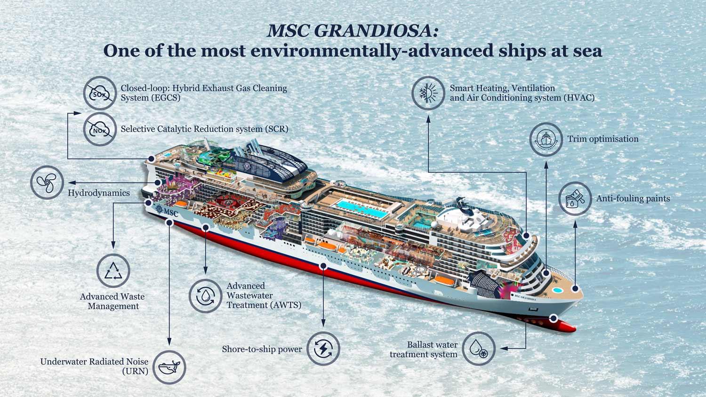 MSC Grandiosa technical sheet infographic