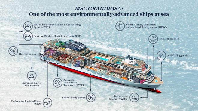 MSC Grandiosa technical sheet infographic
